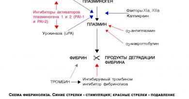Фибринолитические средства